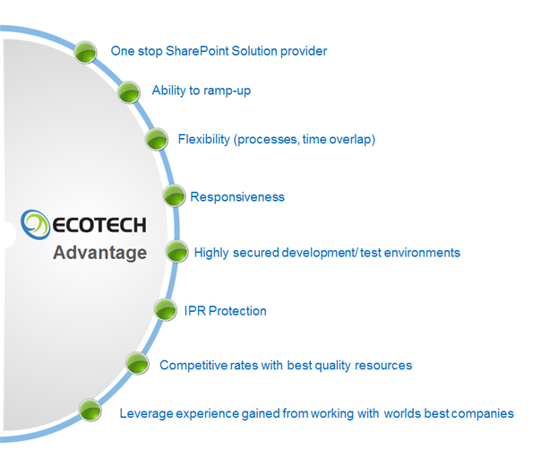 Ecotech team for building