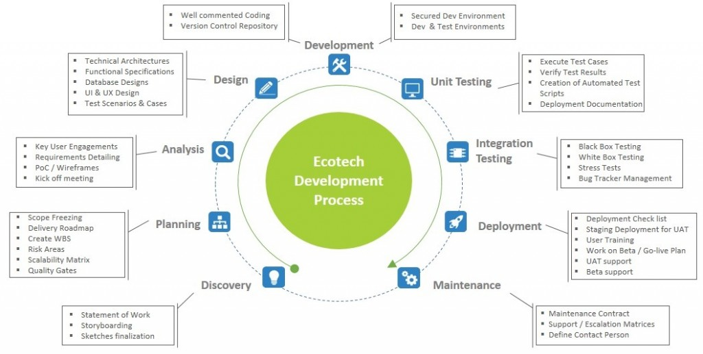 Ecotech Project Development Process